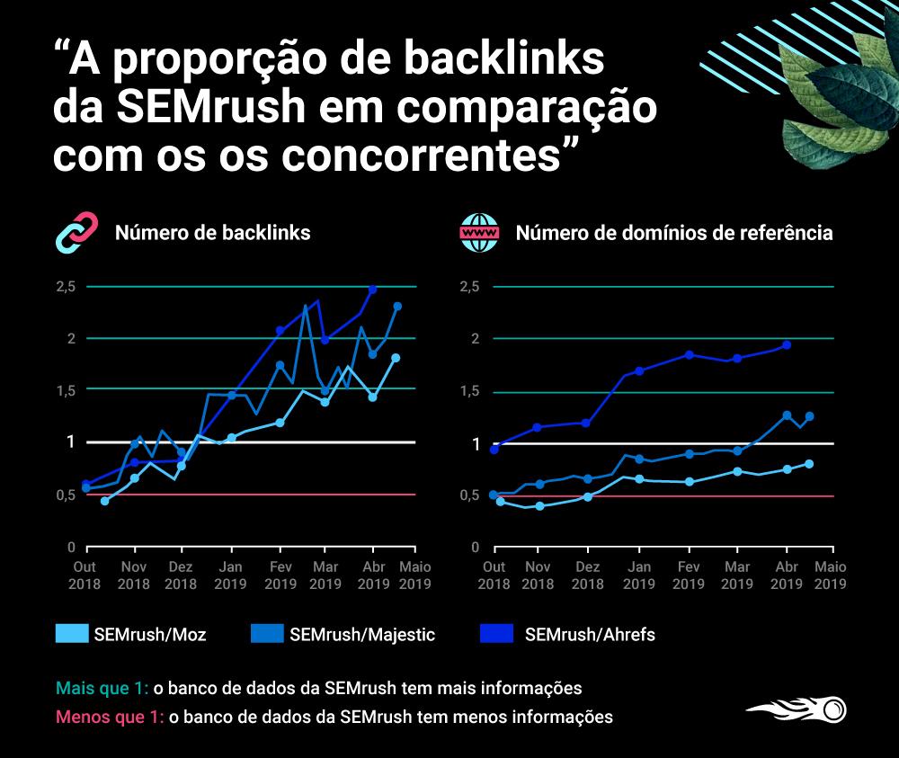 O novo banco de dados de backlinks da SEMrush: Maior, melhor, mais rápido. Imagem 5
